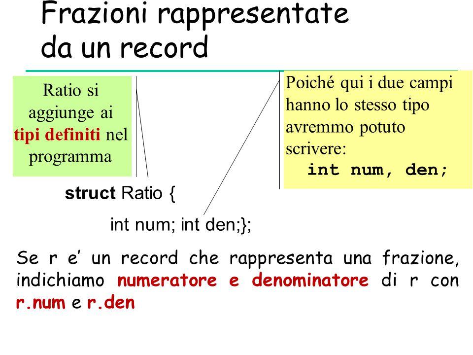 Frazioni rappresentate da un record struct Ratio { int num; int den;}; Poiché qui i due campi hanno lo stesso tipo avremmo potuto scrivere: int num, d