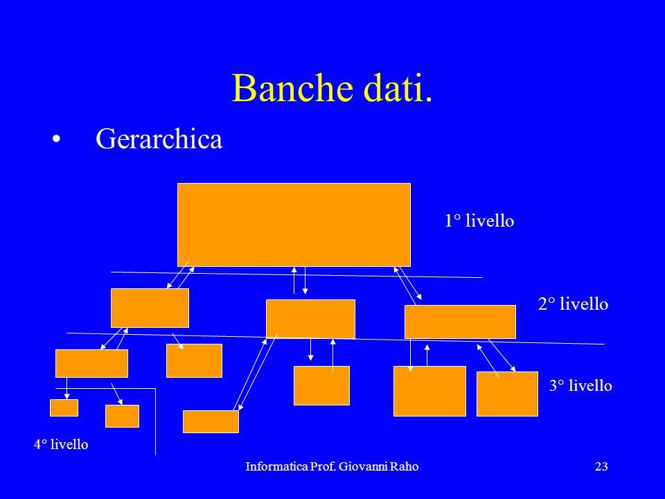 Informatica Prof. Giovanni Raho23 Banche dati. Gerarchica 1° livello 2° livello 3° livello 4° livello