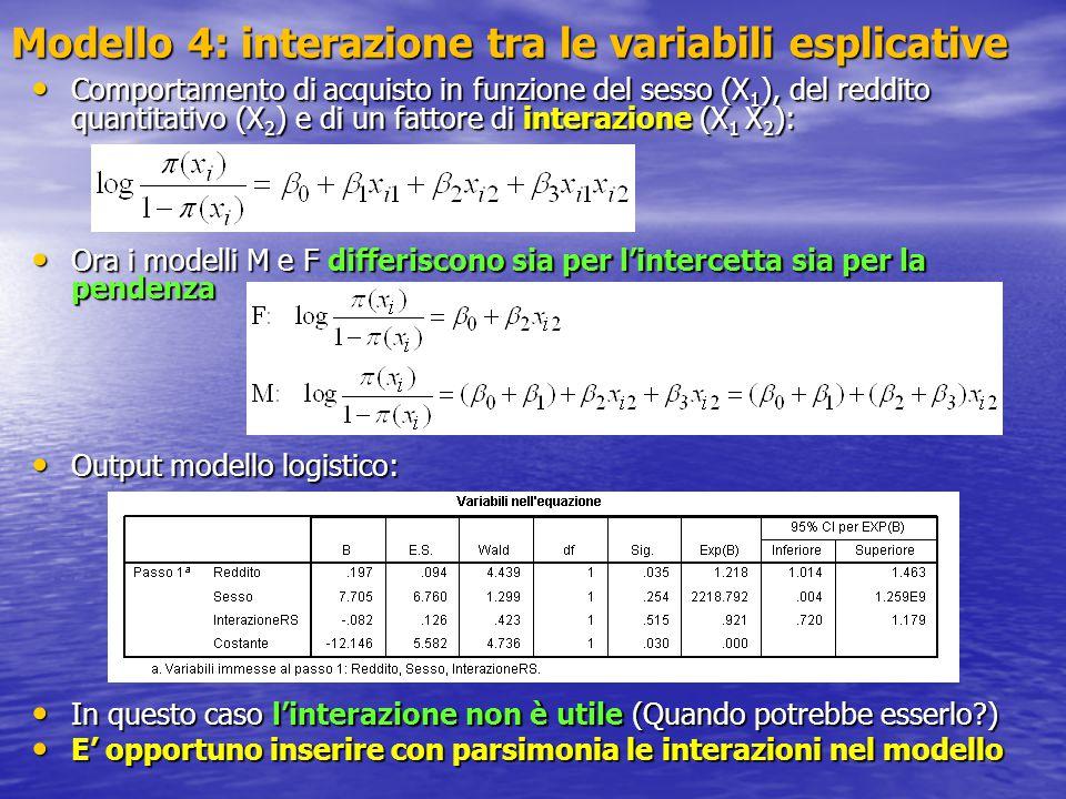 Modello 4: interazione tra le variabili esplicative Comportamento di acquisto in funzione del sesso (X 1 ), del reddito quantitativo (X 2 ) e di un fa