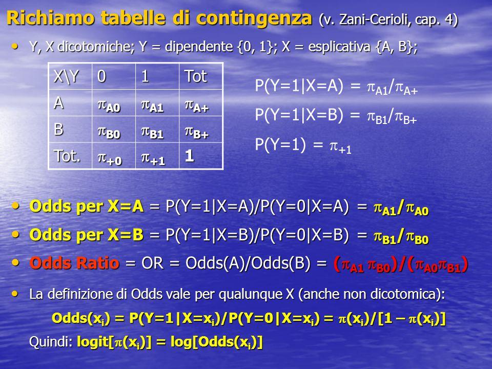 Richiamo tabelle di contingenza (v. Zani-Cerioli, cap. 4) Y, X dicotomiche; Y = dipendente {0, 1}; X = esplicativa {A, B}; Y, X dicotomiche; Y = dipen