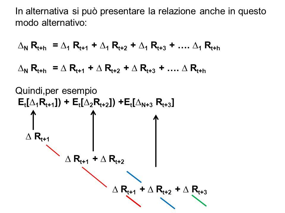 In alternativa si può presentare la relazione anche in questo modo alternativo: ∆ N R t+h = ∆ 1 R t+1 + ∆ 1 R t+2 + ∆ 1 R t+3 + …. ∆ 1 R t+h ∆ N R t+h