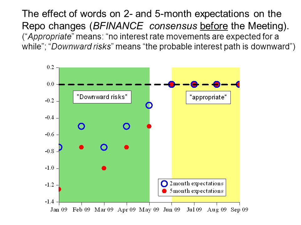 """The effect of words on 2- and 5-month expectations on the Repo changes (BFINANCE consensus before the Meeting). (""""Appropriate"""" means: """"no interest rat"""