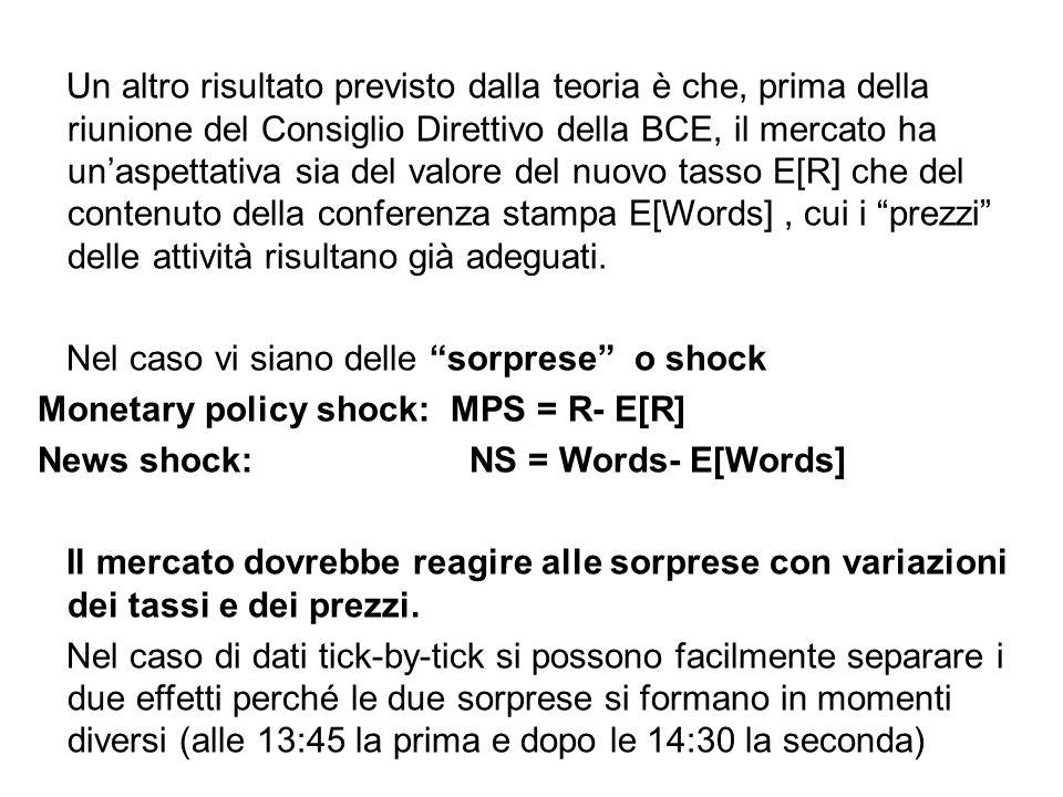 Un altro risultato previsto dalla teoria è che, prima della riunione del Consiglio Direttivo della BCE, il mercato ha un'aspettativa sia del valore de