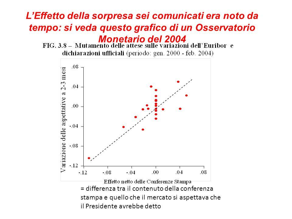 L'Effetto della sorpresa sei comunicati era noto da tempo: si veda questo grafico di un Osservatorio Monetario del 2004 = differenza tra il contenuto