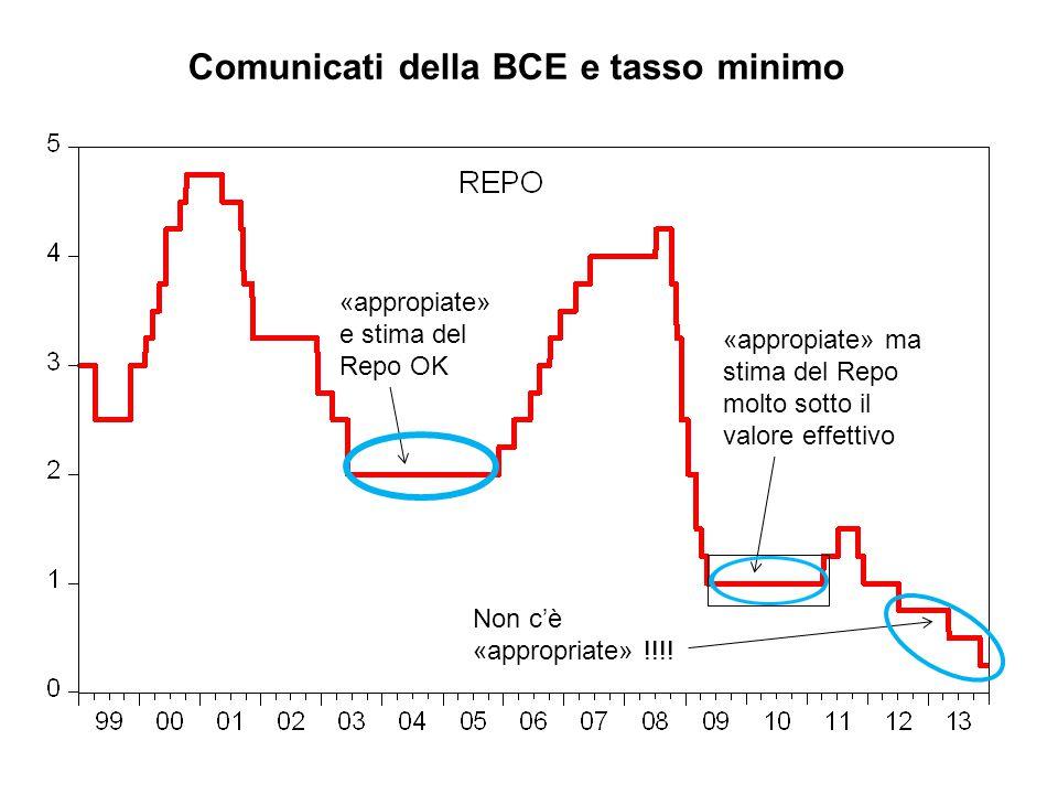 Comunicati della BCE e tasso minimo «appropiate» e stima del Repo OK «appropiate» ma stima del Repo molto sotto il valore effettivo Non c'è «appropria