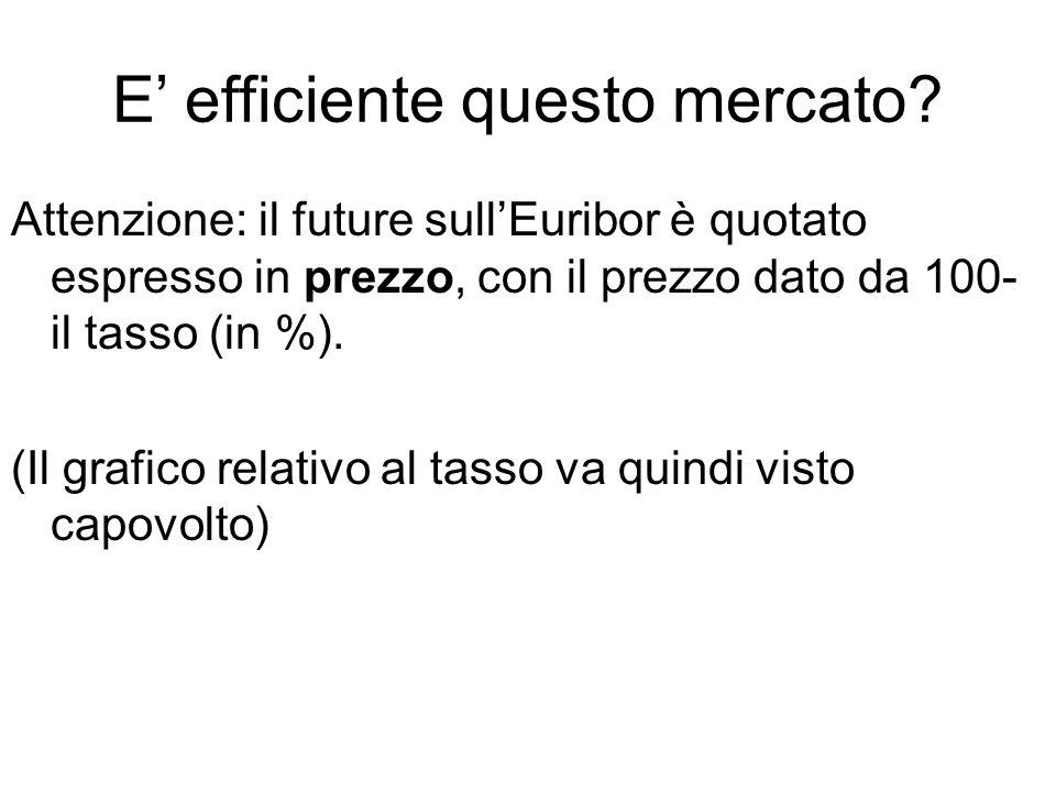 E' efficiente questo mercato? Attenzione: il future sull'Euribor è quotato espresso in prezzo, con il prezzo dato da 100- il tasso (in %). (Il grafico