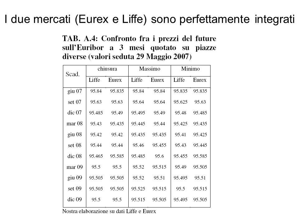 I due mercati (Eurex e Liffe) sono perfettamente integrati