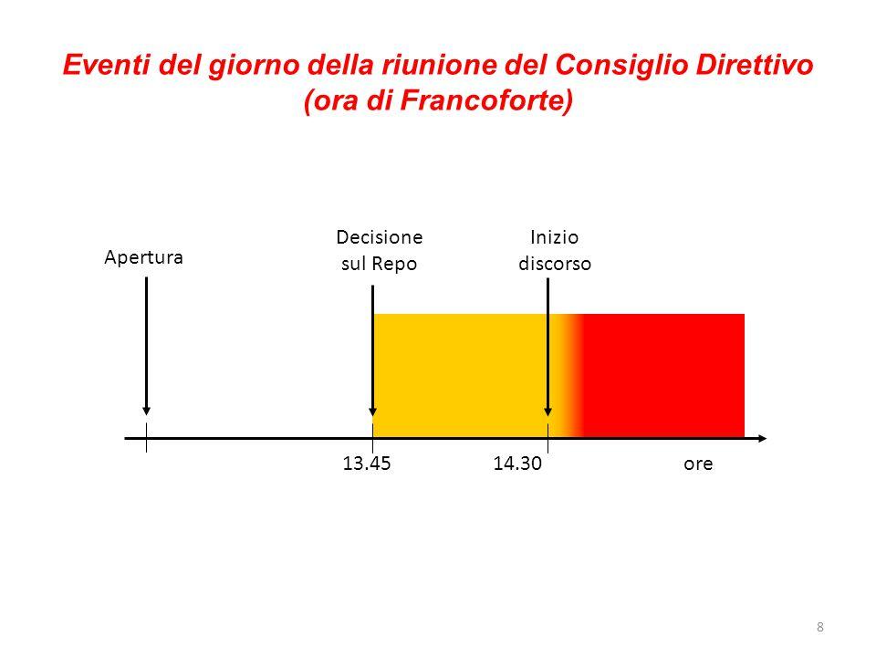Eventi del giorno della riunione del Consiglio Direttivo (ora di Francoforte) 13.45 14.30 ore Decisione sul Repo Inizio discorso Apertura Quotazione E