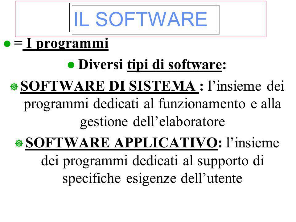 IL SOFTWARE l = I programmi l Diversi tipi di software: ] SOFTWARE DI SISTEMA : l'insieme dei programmi dedicati al funzionamento e alla gestione dell'elaboratore ] SOFTWARE APPLICATIVO: l'insieme dei programmi dedicati al supporto di specifiche esigenze dell'utente
