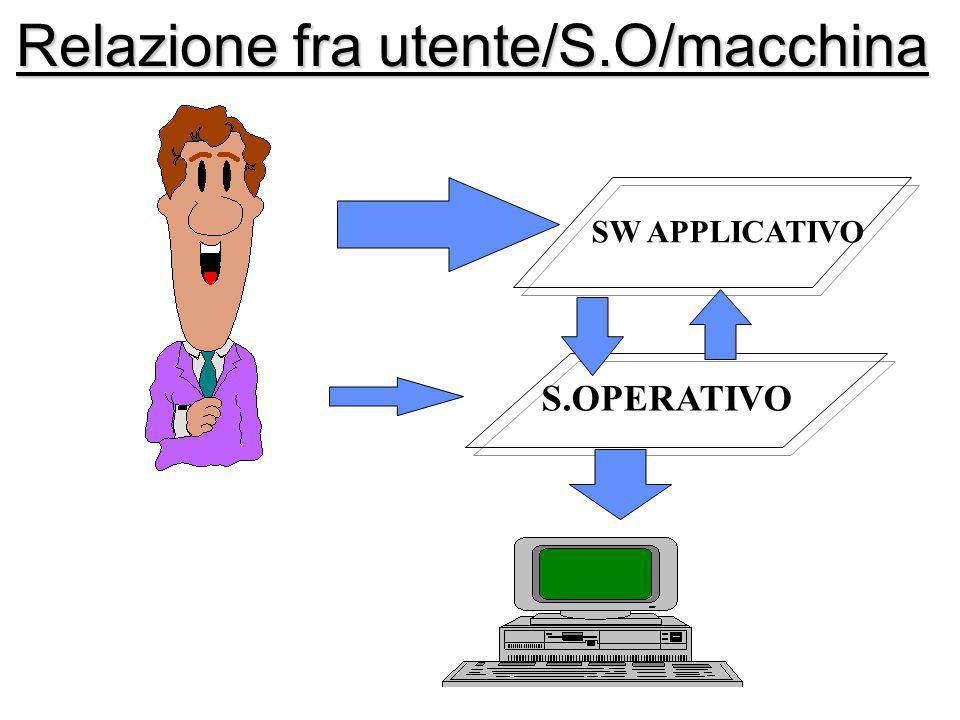 SW APPLICATIVO S.OPERATIVO Relazione fra utente/S.O/macchina