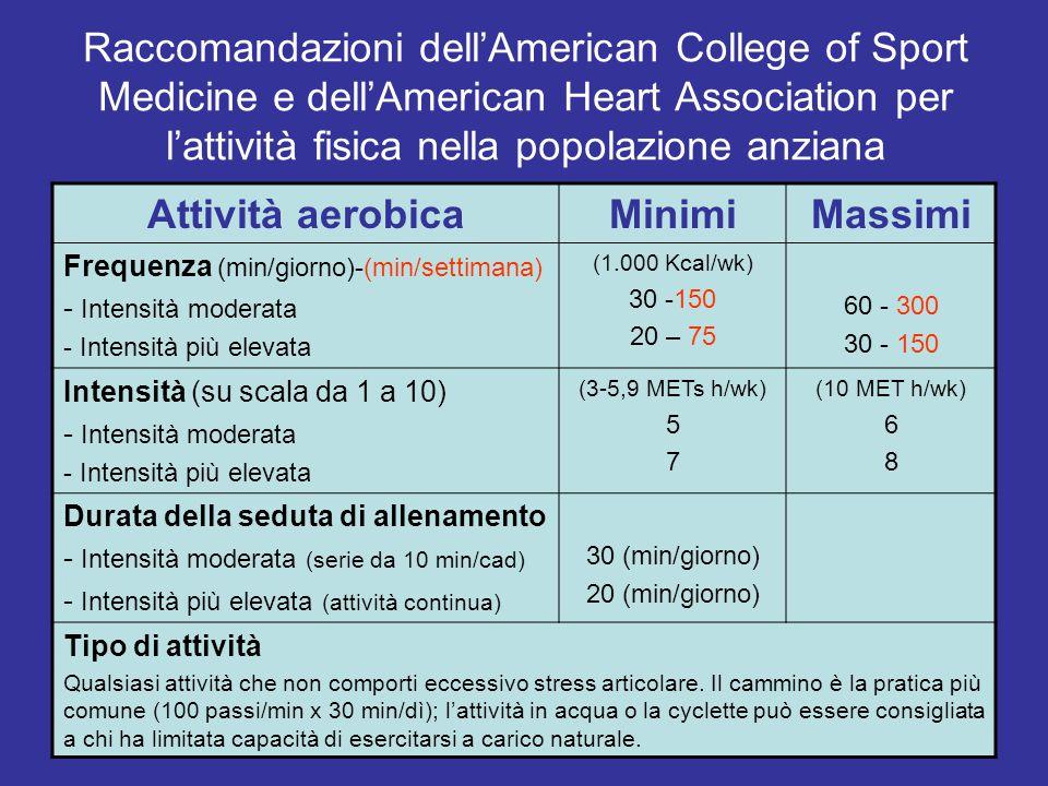 Raccomandazioni dell'American College of Sport Medicine e dell'American Heart Association per l'attività fisica nella popolazione anziana Attività aerobica MinimiMassimi Frequenza (min/giorno)-(min/settimana) - Intensità moderata - Intensità più elevata (1.000 Kcal/wk) 30 -150 20 – 75 60 - 300 30 - 150 Intensità (su scala da 1 a 10) - Intensità moderata - Intensità più elevata (3-5,9 METs h/wk) 5 7 (10 MET h/wk) 6 8 Durata della seduta di allenamento - Intensità moderata (serie da 10 min/cad) - Intensità più elevata (attività continua) 30 (min/giorno) 20 (min/giorno) Tipo di attività Qualsiasi attività che non comporti eccessivo stress articolare.