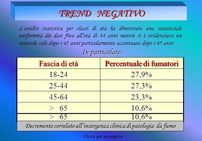 TREND NEGATIVO L'analisi statistica per classi di età ha dimostrato una sostanziale uniformità dei dati fino all'età di 44 anni mentre si è evidenziat