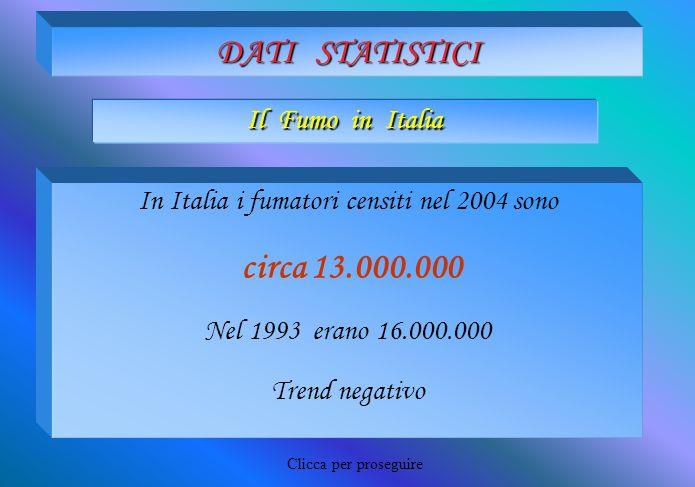 ANALISI DEI DATI Nel 2003 31,5% soggetti maschili 26,6% soggetti femminili Nel 1980 54,3% soggetti maschili 16,7% soggetti femminili In Italia attualmente i fumatori costituiscono il 29% della popolazione Trend negativo per i soggetti di sesso maschile Trend positivo per i soggetti di sesso femminile Clicca per proseguire