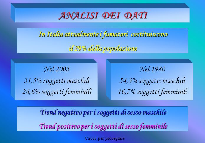 ANALISI DEI DATI Nel 2003 31,5% soggetti maschili 26,6% soggetti femminili Nel 1980 54,3% soggetti maschili 16,7% soggetti femminili In Italia attualm