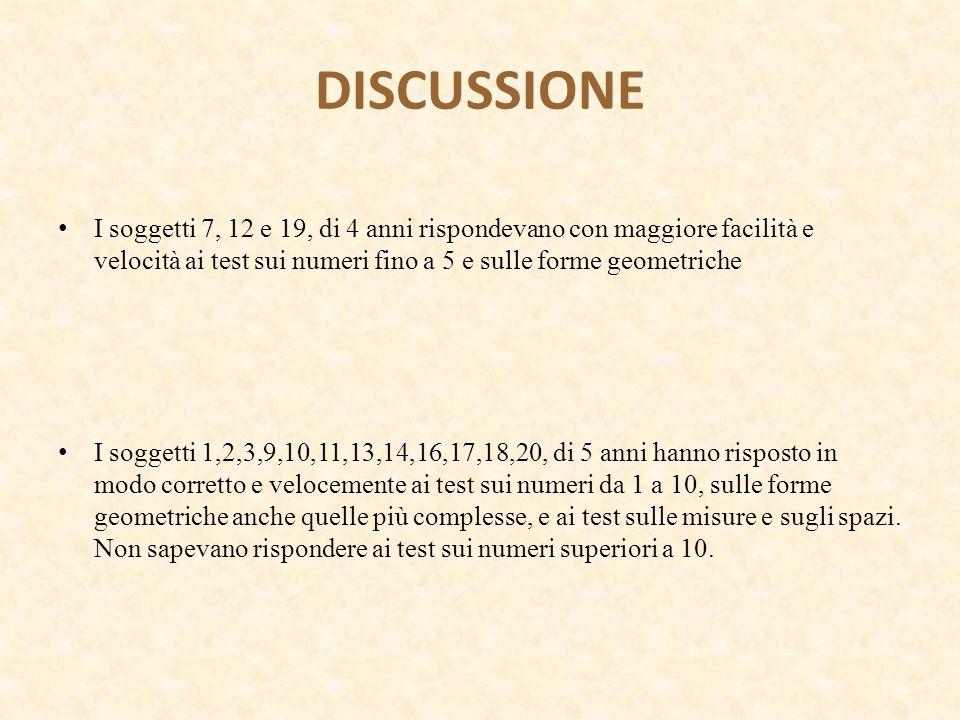 DISCUSSIONE I soggetti 7, 12 e 19, di 4 anni rispondevano con maggiore facilità e velocità ai test sui numeri fino a 5 e sulle forme geometriche I sog