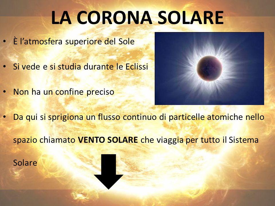 LA CORONA SOLARE È l'atmosfera superiore del Sole Si vede e si studia durante le Eclissi Non ha un confine preciso Da qui si sprigiona un flusso continuo di particelle atomiche nello spazio chiamato VENTO SOLARE che viaggia per tutto il Sistema Solare