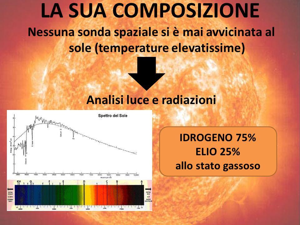 LA SUA COMPOSIZIONE Nessuna sonda spaziale si è mai avvicinata al sole (temperature elevatissime) Analisi luce e radiazioni IDROGENO 75% ELIO 25% allo stato gassoso