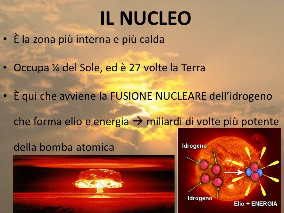 È la zona più interna e più calda Occupa ¼ del Sole, ed è 27 volte la Terra È qui che avviene la FUSIONE NUCLEARE dell'idrogeno che forma elio e energia  miliardi di volte più potente della bomba atomica IL NUCLEO