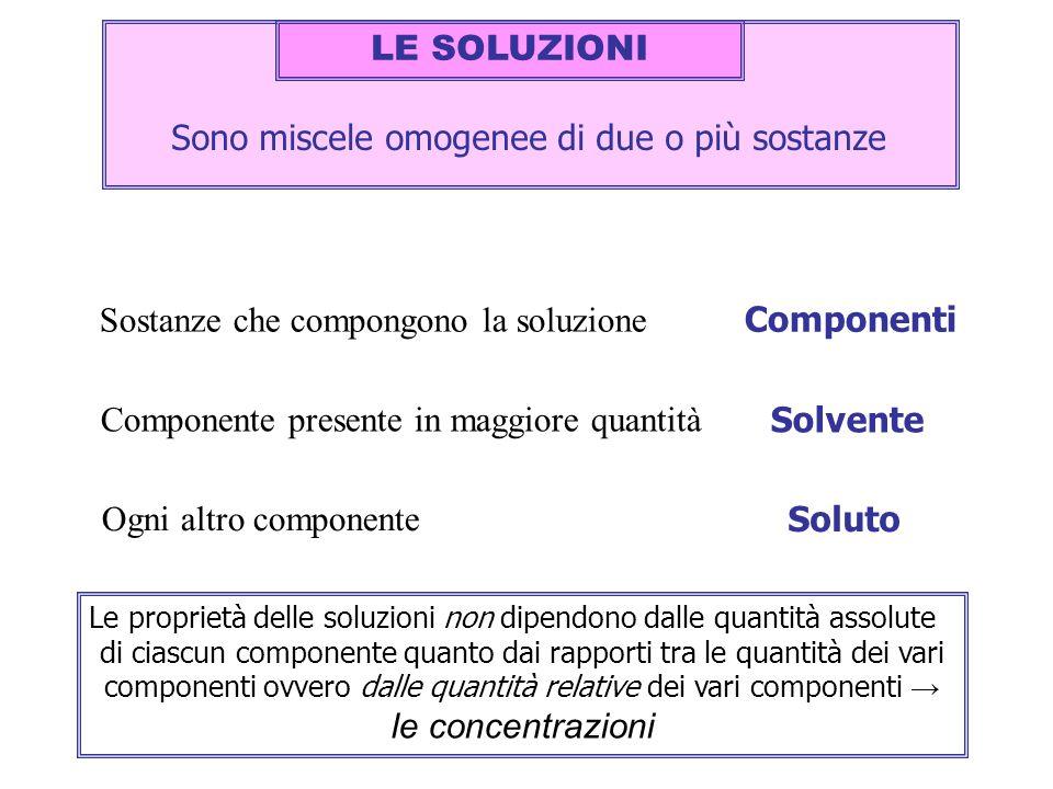 Sono miscele omogenee di due o più sostanze Componenti Sostanze che compongono la soluzione Componente presente in maggiore quantità Ogni altro compon