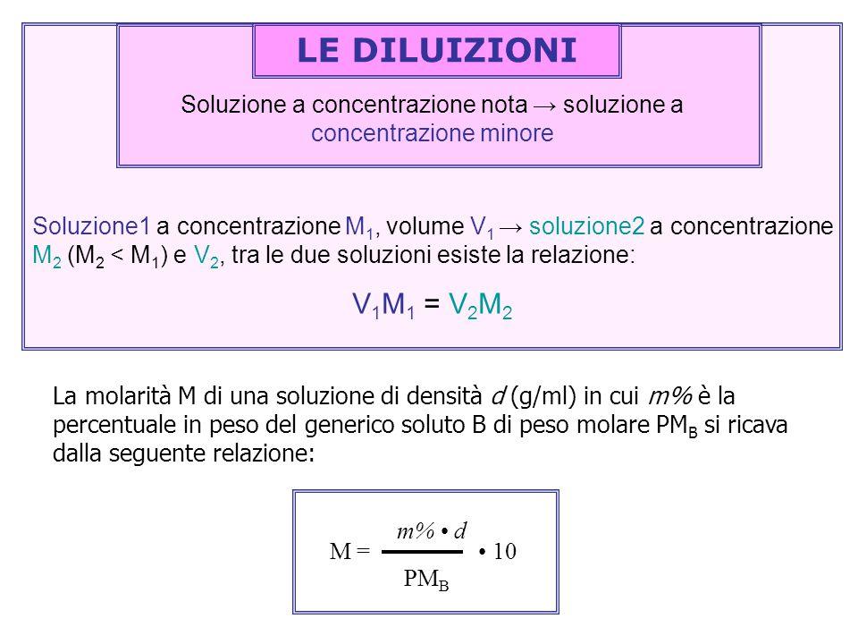 Soluzione1 a concentrazione M 1, volume V 1 → soluzione2 a concentrazione M 2 (M 2 < M 1 ) e V 2, tra le due soluzioni esiste la relazione: V 1 M 1 =