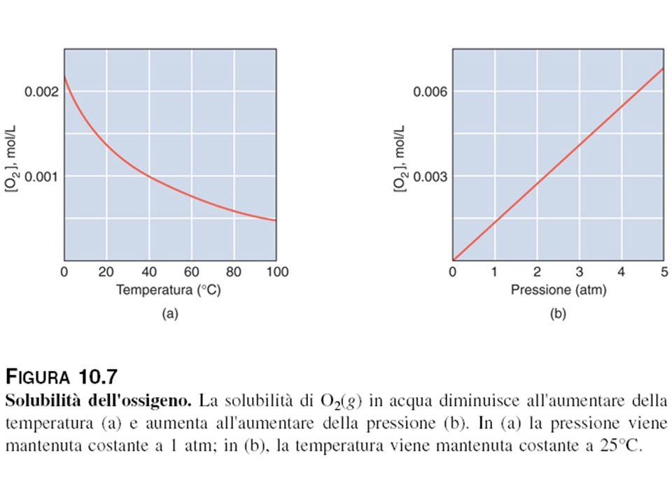 Solubilità dell'ossigeno