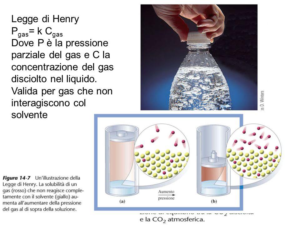 Legge di Henry P gas = k C gas Dove P è la pressione parziale del gas e C la concentrazione del gas disciolto nel liquido. Valida per gas che non inte