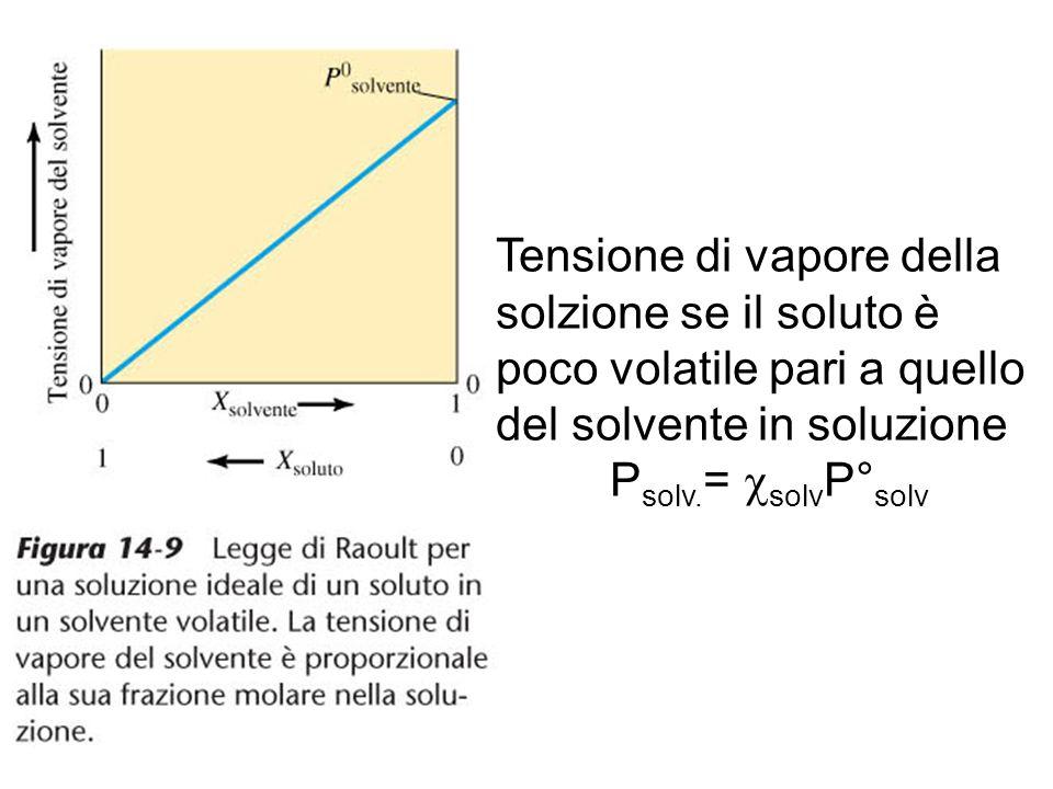 Tensione di vapore della solzione se il soluto è poco volatile pari a quello del solvente in soluzione P solv. =  solv P° solv