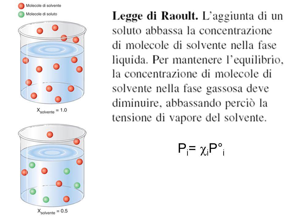 Legge di Raoult P i =  i P° i