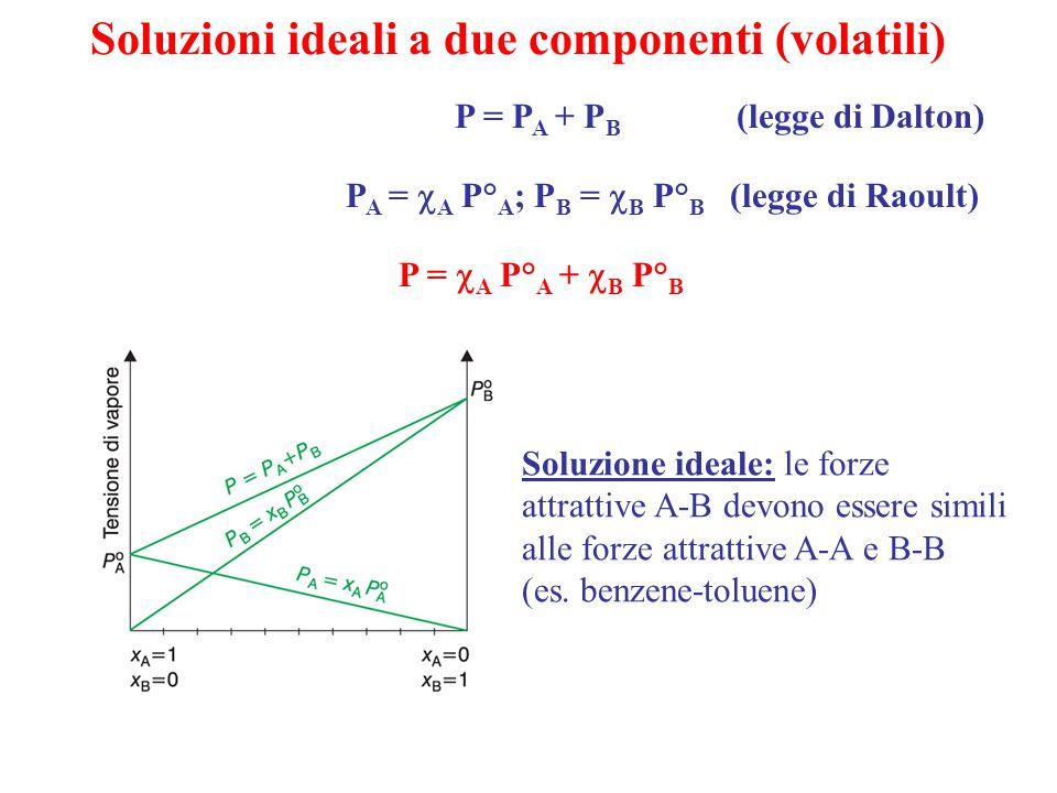 Soluzioni ideali a due componenti (volatili) P = P A + P B (legge di Dalton) Soluzione ideale: le forze attrattive A-B devono essere simili alle forze