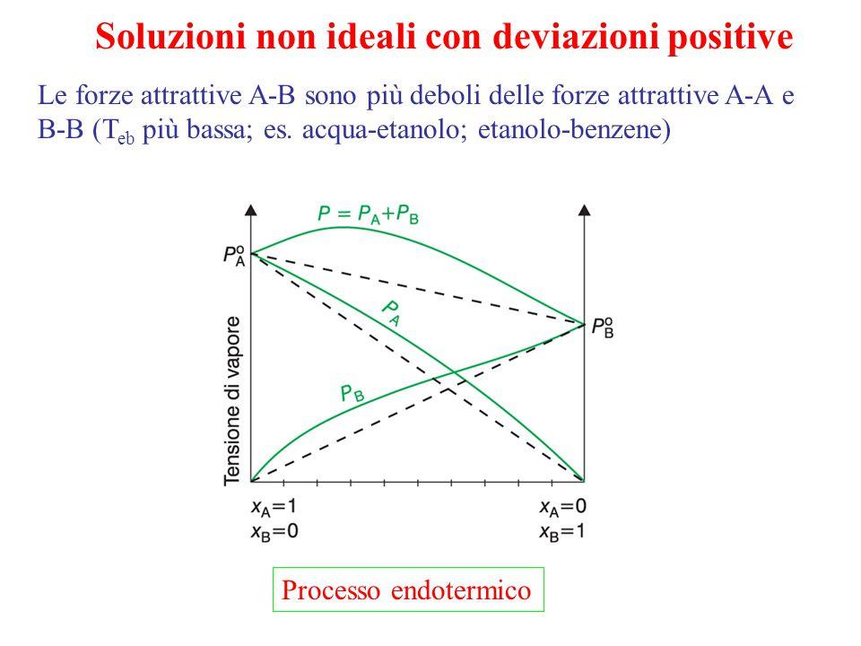 Soluzioni non ideali con deviazioni positive Le forze attrattive A-B sono più deboli delle forze attrattive A-A e B-B (T eb più bassa; es. acqua-etano
