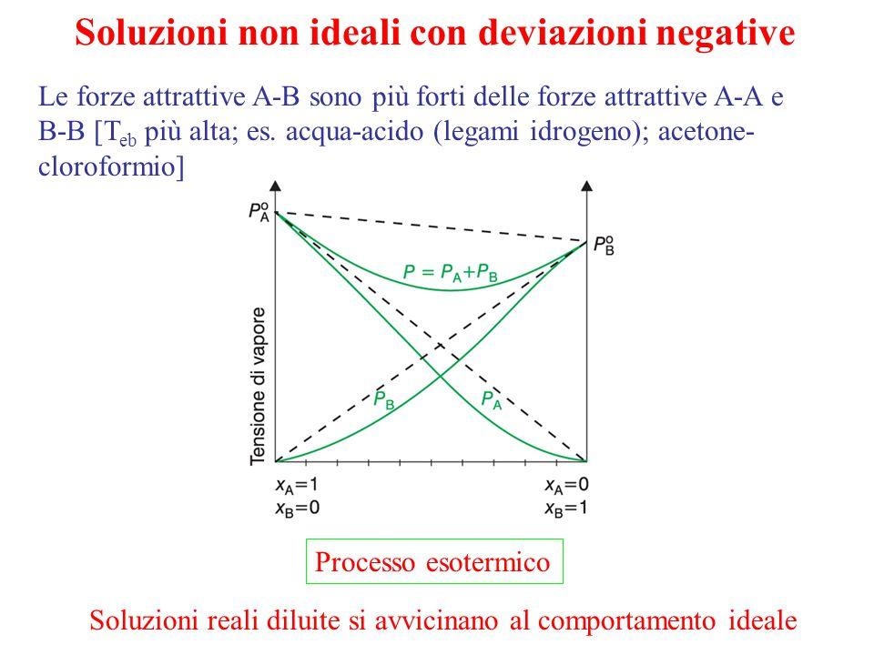Soluzioni non ideali con deviazioni negative Le forze attrattive A-B sono più forti delle forze attrattive A-A e B-B [T eb più alta; es. acqua-acido (
