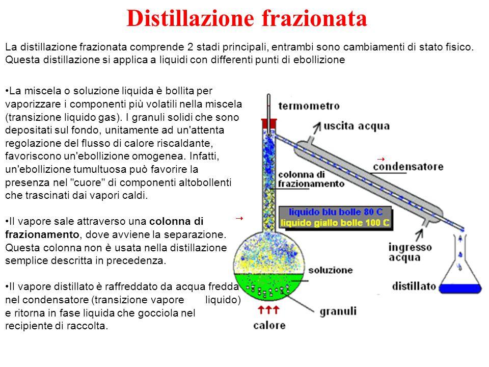 Distillazione frazionata La distillazione frazionata comprende 2 stadi principali, entrambi sono cambiamenti di stato fisico. Questa distillazione si