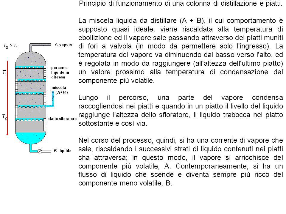 Principio di funzionamento di una colonna di distillazione e piatti. La miscela liquida da distillare (A + B), il cui comportamento è supposto quasi i