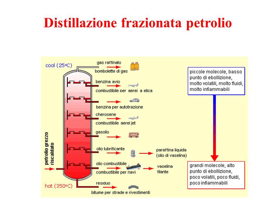 Distillazione frazionata petrolio