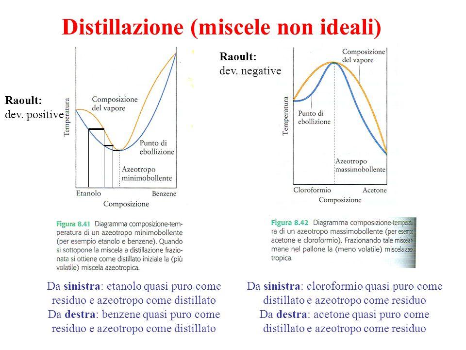 Distillazione (miscele non ideali) Raoult: dev. positive Da sinistra: etanolo quasi puro come residuo e azeotropo come distillato Da destra: benzene q