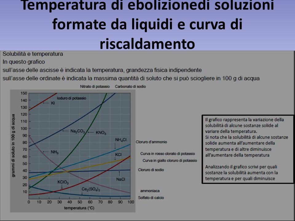 Temperatura di ebolizionedi soluzioni formate da liquidi e curva di riscaldamento