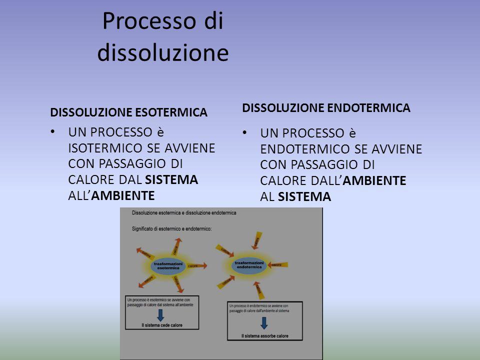 Processo di dissoluzione DISSOLUZIONE ESOTERMICA UN PROCESSO è ISOTERMICO SE AVVIENE CON PASSAGGIO DI CALORE DAL SISTEMA ALL'AMBIENTE DISSOLUZIONE ENDOTERMICA UN PROCESSO è ENDOTERMICO SE AVVIENE CON PASSAGGIO DI CALORE DALL'AMBIENTE AL SISTEMA