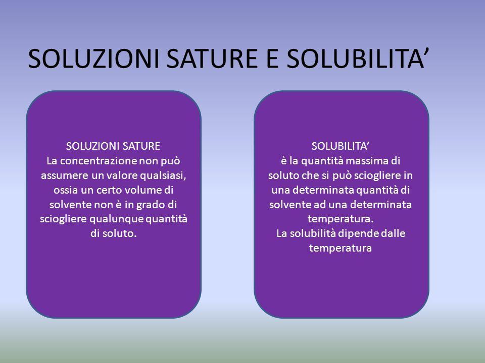 SOLUZIONI SATURE E SOLUBILITA' SOLUZIONI SATURE La concentrazione non può assumere un valore qualsiasi, ossia un certo volume di solvente non è in grado di sciogliere qualunque quantità di soluto.