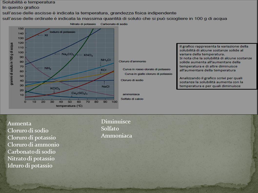 Aumenta Cloruro di sodio Cloruro di potassio Cloruro di ammonio Carbonato di sodio Nitrato di potassio Idruro di potassio Diminuisce Solfato Ammoniaca