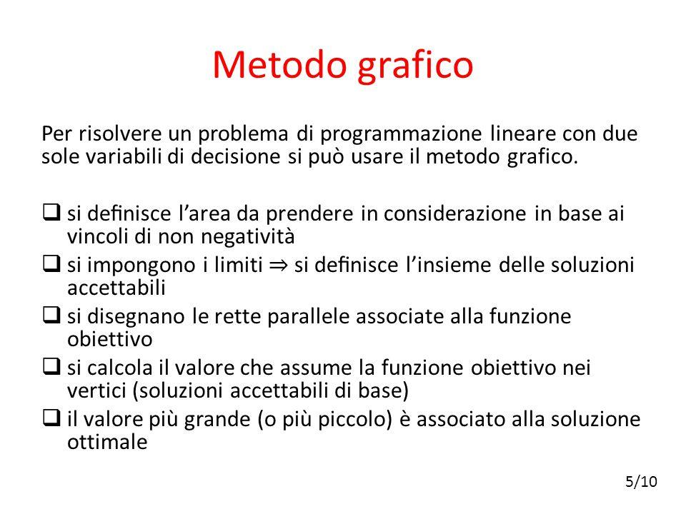 Metodo grafico Per risolvere un problema di programmazione lineare con due sole variabili di decisione si può usare il metodo grafico.