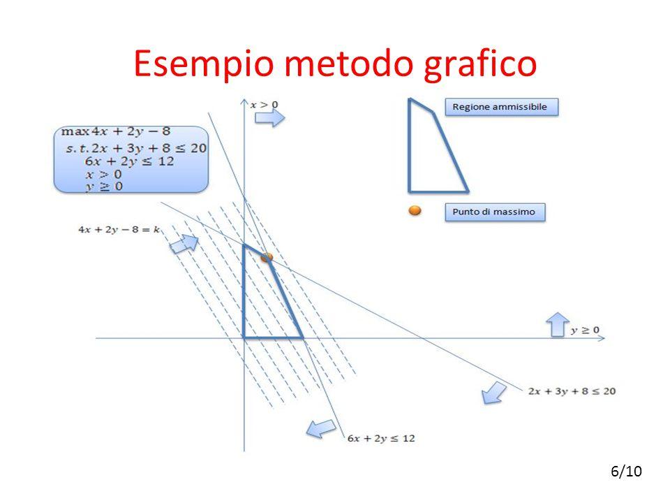Esempio metodo grafico 6/10