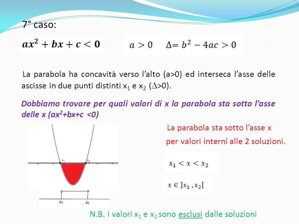 7° caso: La parabola ha concavità verso l'alto (a>0) ed interseca l'asse delle ascisse in due punti distinti x 1 e x 2 (  >0). Dobbiamo trovare per q