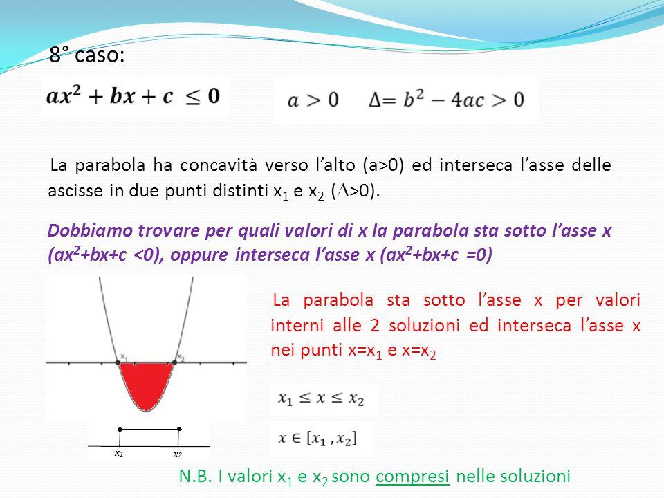 8° caso: La parabola ha concavità verso l'alto (a>0) ed interseca l'asse delle ascisse in due punti distinti x 1 e x 2 (  >0). Dobbiamo trovare per q