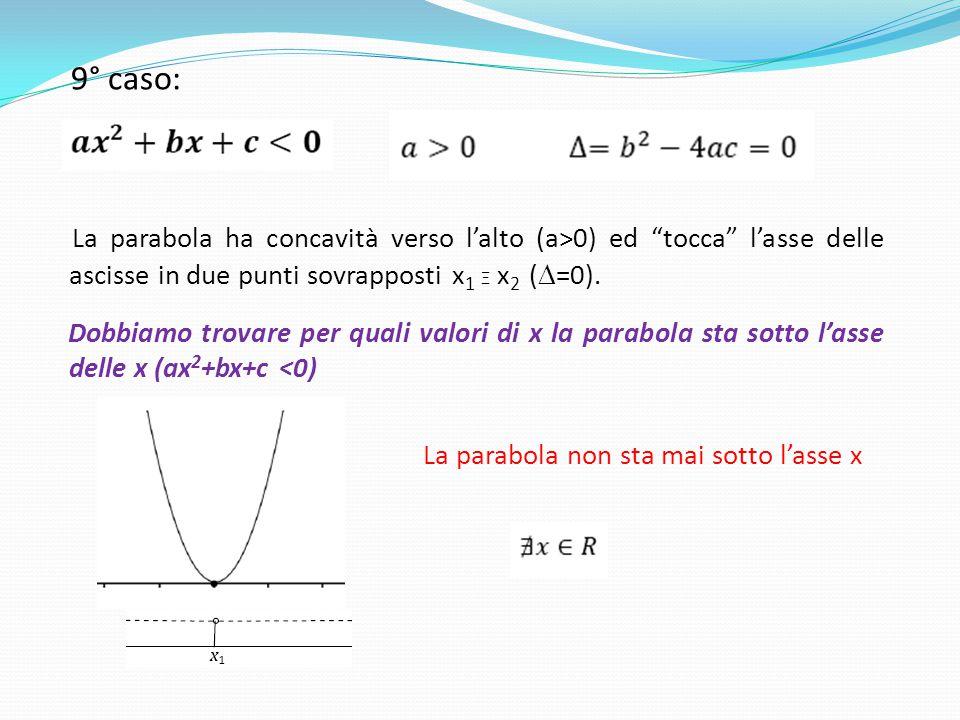 """9° caso: La parabola ha concavità verso l'alto (a>0) ed """"tocca"""" l'asse delle ascisse in due punti sovrapposti x 1 Ξ x 2 (  =0). Dobbiamo trovare per"""