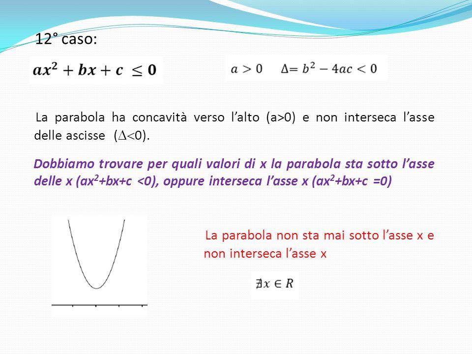 12° caso: La parabola ha concavità verso l'alto (a>0) e non interseca l'asse delle ascisse (  0). Dobbiamo trovare per quali valori di x la parabola