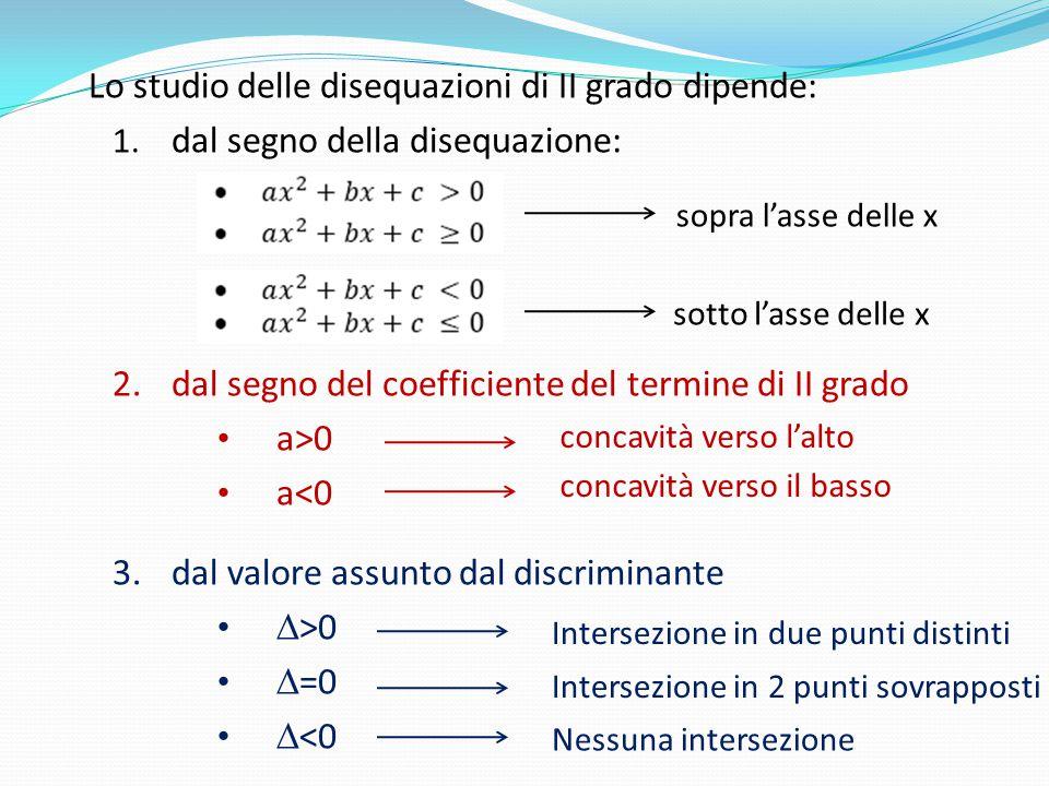 Lo studio delle disequazioni di II grado dipende: 1. dal segno della disequazione: 2.dal segno del coefficiente del termine di II grado a>0 a<0 3.dal
