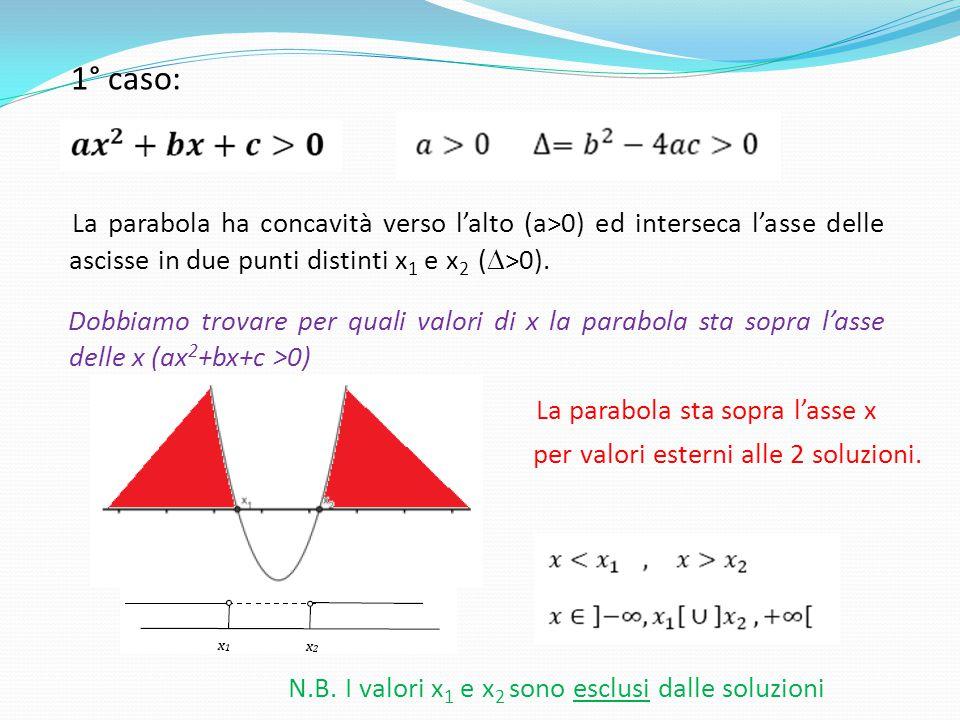 1° caso: La parabola ha concavità verso l'alto (a>0) ed interseca l'asse delle ascisse in due punti distinti x 1 e x 2 (  >0). Dobbiamo trovare per q