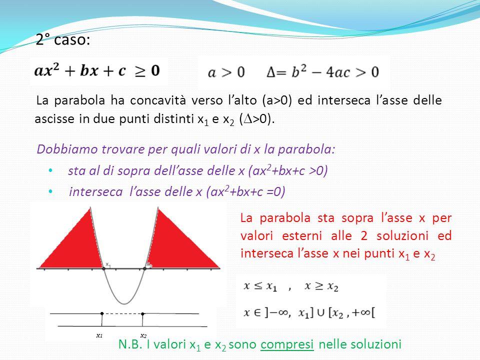 2° caso: La parabola ha concavità verso l'alto (a>0) ed interseca l'asse delle ascisse in due punti distinti x 1 e x 2 (  >0). Dobbiamo trovare per q