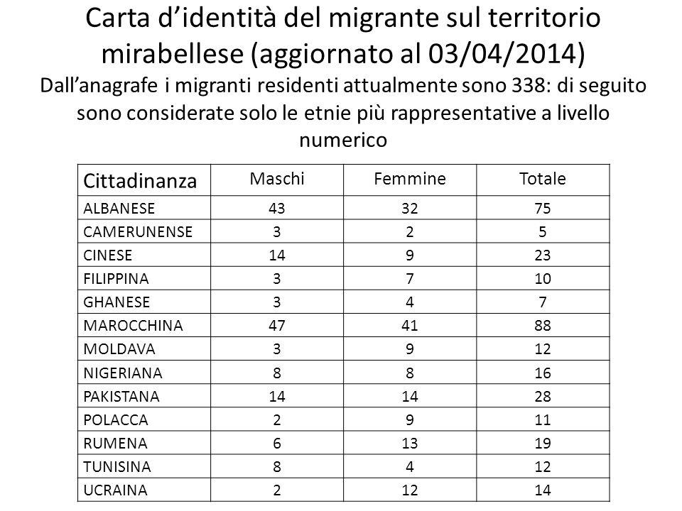 Carta d'identità del migrante sul territorio mirabellese (aggiornato al 03/04/2014) Dall'anagrafe i migranti residenti attualmente sono 338: di seguito sono considerate solo le etnie più rappresentative a livello numerico Cittadinanza MaschiFemmineTotale ALBANESE433275 CAMERUNENSE325 CINESE14923 FILIPPINA3710 GHANESE347 MAROCCHINA474188 MOLDAVA3912 NIGERIANA8816 PAKISTANA14 28 POLACCA2911 RUMENA61319 TUNISINA8412 UCRAINA21214