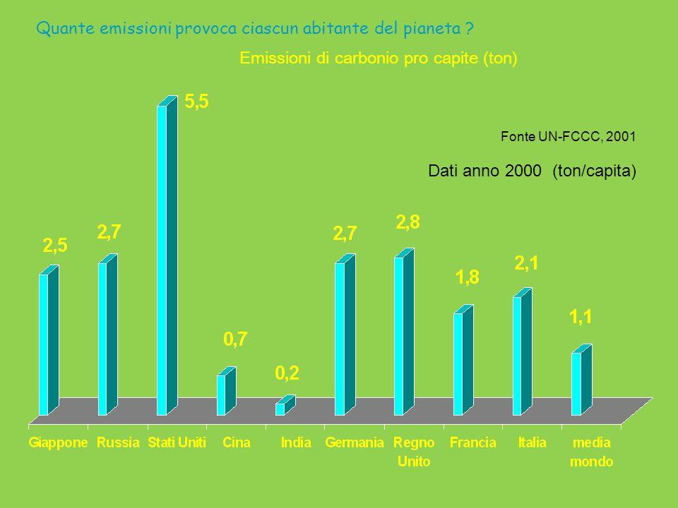 Quante emissioni provoca ciascun abitante del pianeta ? Emissioni di carbonio pro capite (ton) Fonte UN-FCCC, 2001 Dati anno 2000 (ton/capita)